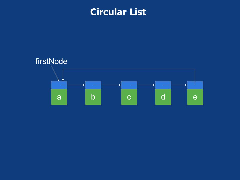 Two-Step add(3,'f') beforeNode = firstNode.next.next; beforeNode.next = new ChainNode('f', beforeNode.next); abcde null firstNode f newNode beforeNode c