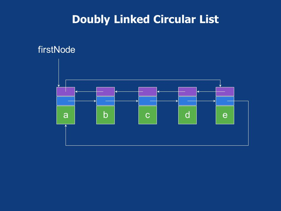Doubly Linked Circular List With Header Node abce headerNode d