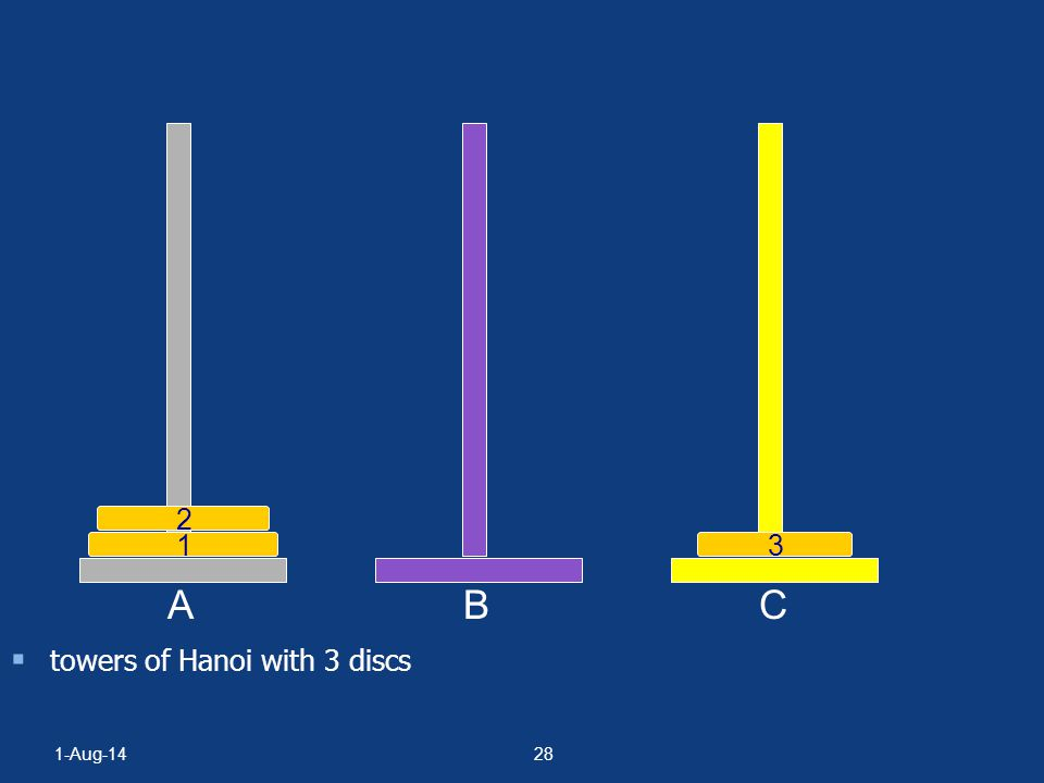 1-Aug-1427 Towers Of Hanoi/Brahma  towers of Hanoi with 3 discs A BC 1 2 3