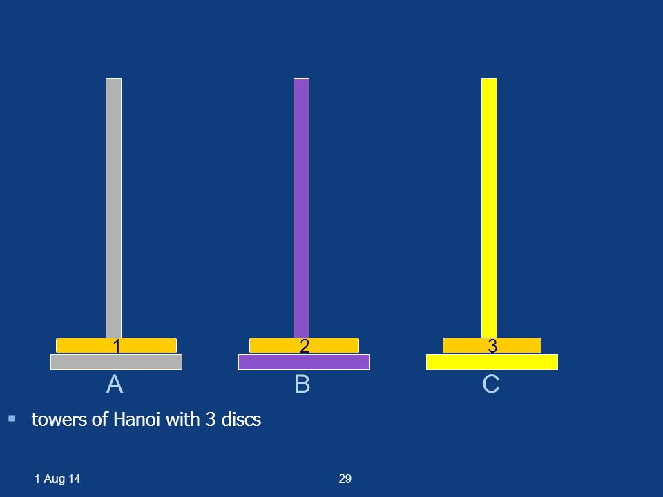 1-Aug-1428  towers of Hanoi with 3 discs A BC 1 2 3