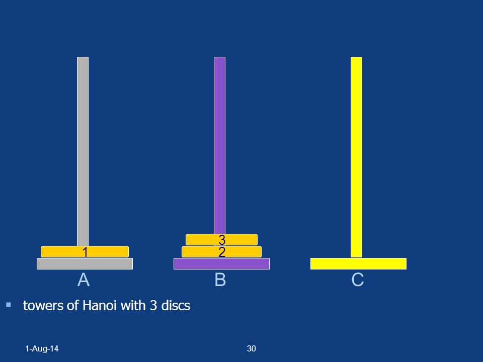 1-Aug-1429  towers of Hanoi with 3 discs A BC 123