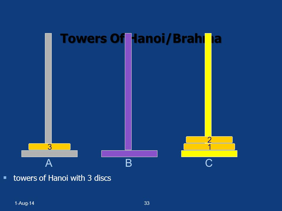 1-Aug-1432  towers of Hanoi with 3 discs A BC 123