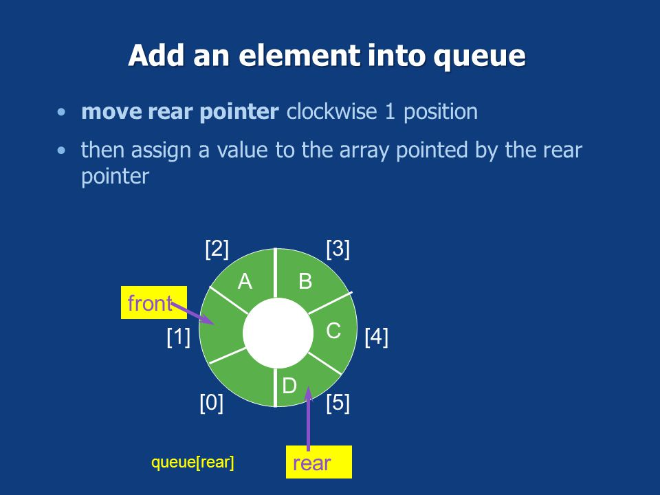 Add an element into queue [0] [1] [2][3] [4] [5] AB C front rear Requires two pointers, front and rear