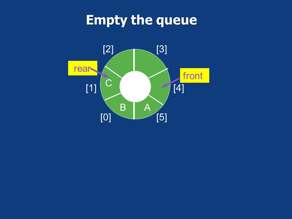 Remove an element from queue [0] [1] [2][3] [4] [5] AB C front rear Move front pointer clockwise 1 position then move the value out from queue queue[f