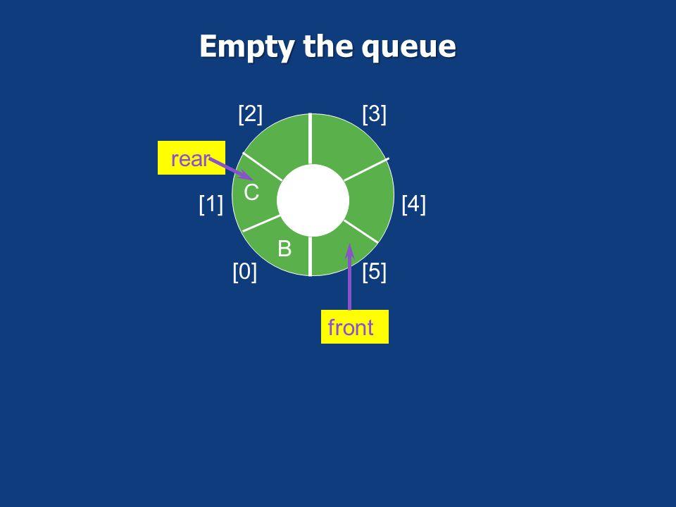 [0] [1] [2][3] [4] [5] AB C front rear Empty the queue