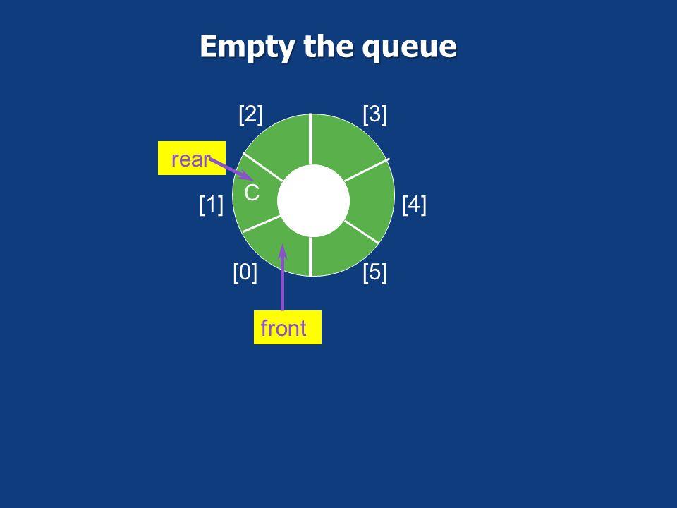 [0] [1] [2][3] [4] [5] B C front rear Empty the queue