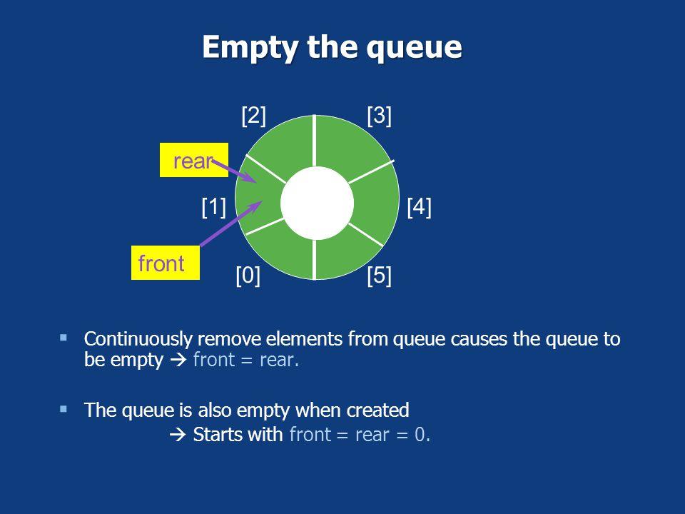 [0] [1] [2][3] [4] [5] C front rear Empty the queue