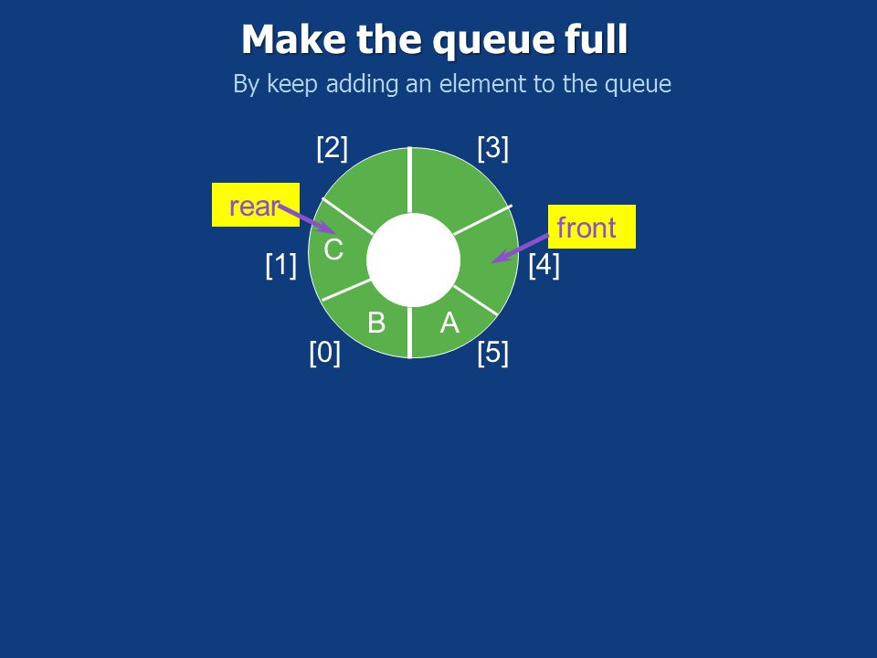  Continuously remove elements from queue causes the queue to be empty  front = rear.  The queue is also empty when created  Starts with front = re