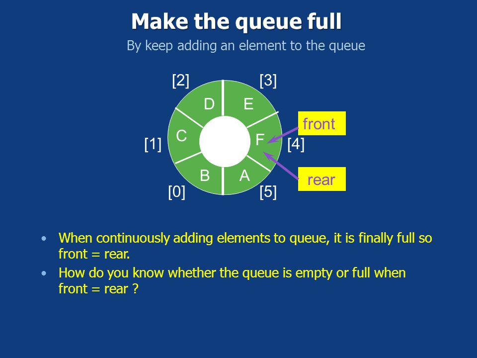 [0] [1] [2][3] [4] [5] AB C front rear DE Make the queue full By keep adding an element to the queue