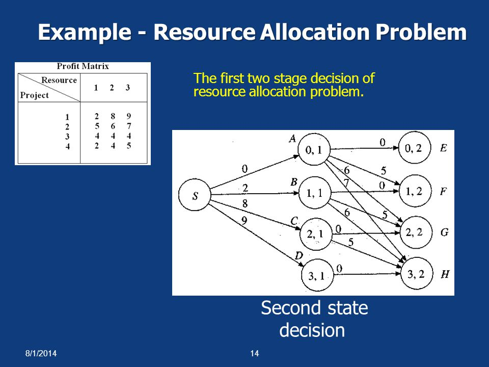 8/1/201414 Example - Resource Allocation Problem The first two stage decision of resource allocation problem. Second state decision