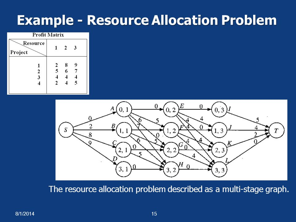8/1/201415 Example - Resource Allocation Problem The resource allocation problem described as a multi-stage graph.