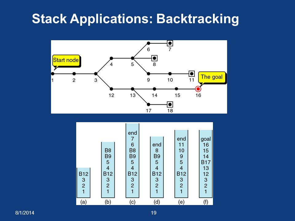 8/1/201419 Stack Applications: Backtracking
