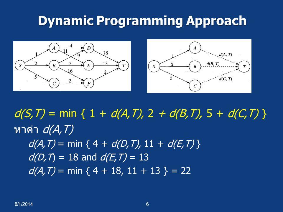 8/1/20146 Dynamic Programming Approach d(S,T) = min { 1 + d(A,T), 2 + d(B,T), 5 + d(C,T) } หาค่า d(A,T) d(A,T) = min { 4 + d(D,T), 11 + d(E,T) } d(D,T