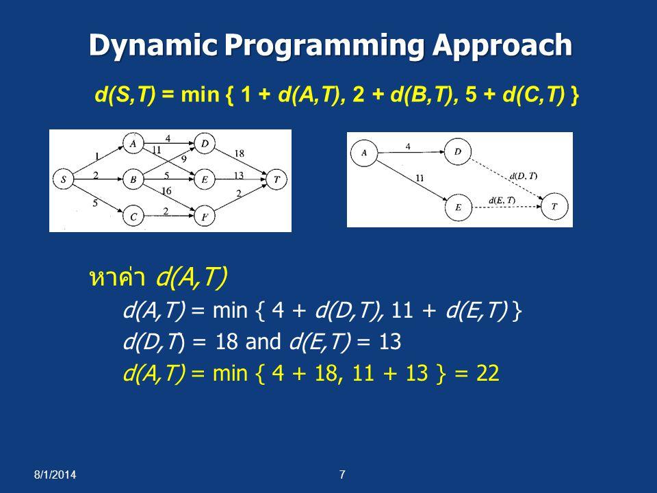 8/1/20147 Dynamic Programming Approach หาค่า d(A,T) d(A,T) = min { 4 + d(D,T), 11 + d(E,T) } d(D,T) = 18 and d(E,T) = 13 d(A,T) = min { 4 + 18, 11 + 1
