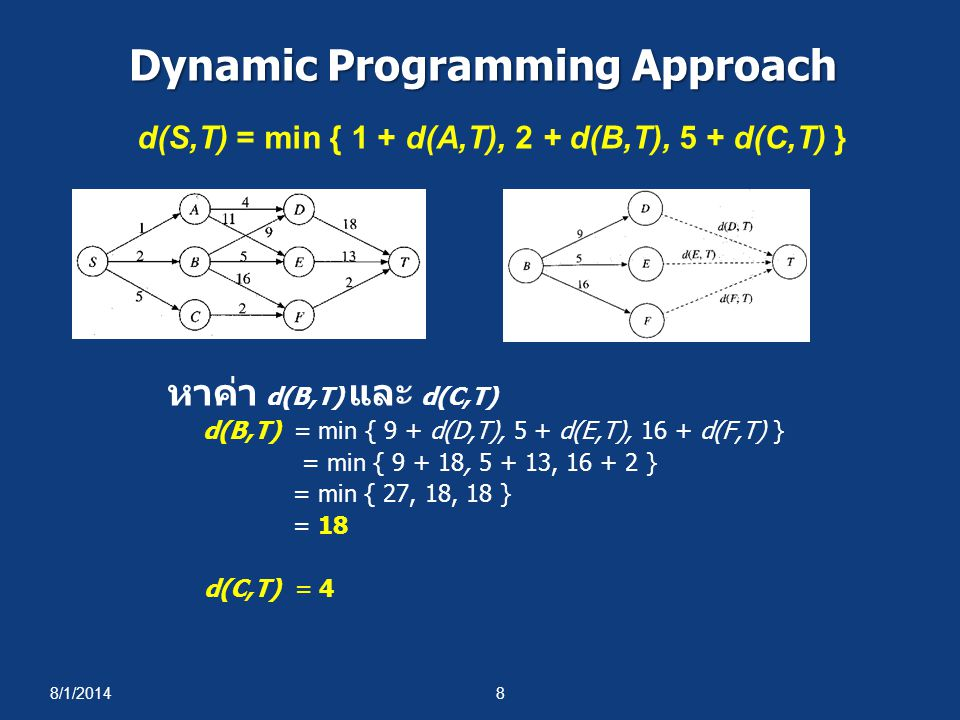 8/1/20148 Dynamic Programming Approach หาค่า d(B,T) และ d(C,T) d(B,T) = min { 9 + d(D,T), 5 + d(E,T), 16 + d(F,T) } = min { 9 + 18, 5 + 13, 16 + 2 } =