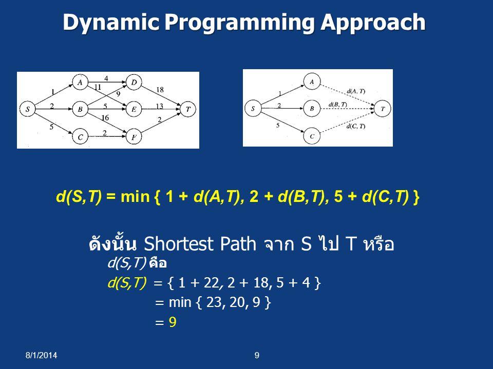 8/1/20149 Dynamic Programming Approach ดังนั้น Shortest Path จาก S ไป T หรือ d(S,T) คือ d(S,T) = { 1 + 22, 2 + 18, 5 + 4 } = min { 23, 20, 9 } = 9 d(S