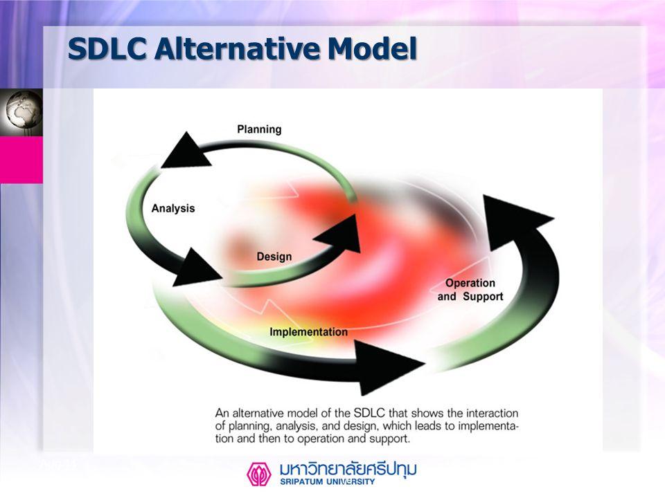 SDLC Alternative Model 16 Aug-14