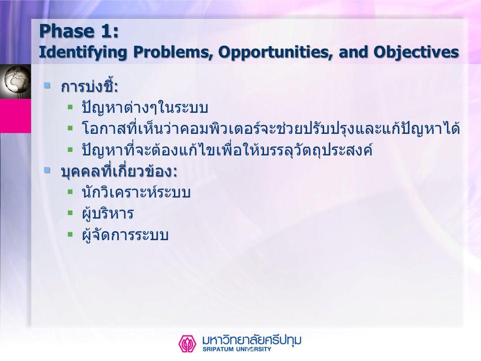 22 Aug-14 Phase 1: Identifying Problems, Opportunities, and Objectives  การบ่งชี้:  ปัญหาต่างๆในระบบ  โอกาสที่เห็นว่าคอมพิวเตอร์จะช่วยปรับปรุงและแก