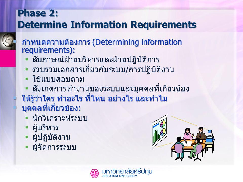 23 Aug-14 Phase 2: Determine Information Requirements  กำหนดความต้องการ (Determining information requirements):  สัมภาษณ์ฝ่ายบริหารและฝ่ายปฏิบัติการ
