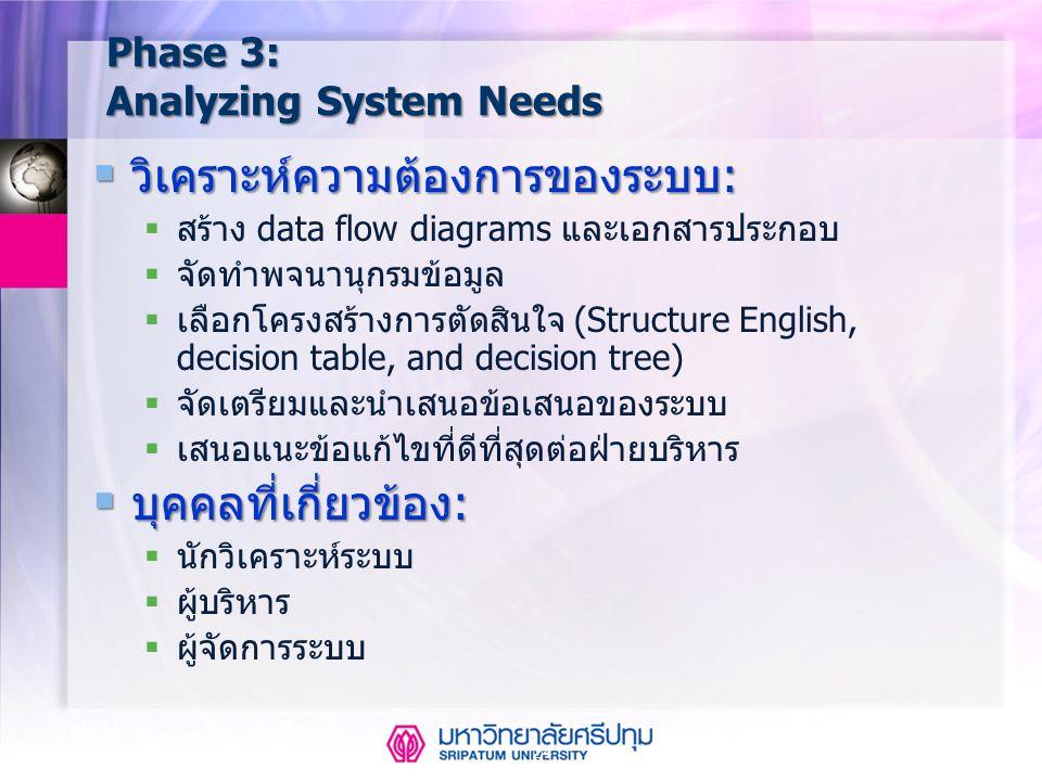 24 Aug-14 Phase 3: Analyzing System Needs  วิเคราะห์ความต้องการของระบบ:  สร้าง data flow diagrams และเอกสารประกอบ  จัดทำพจนานุกรมข้อมูล  เลือกโครง
