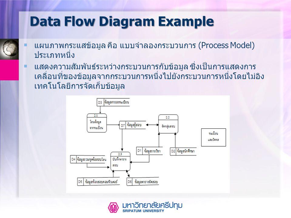 Data Flow Diagram Example  แผนภาพกระแสข้อมูล คือ แบบจำลองกระบวนการ (Process Model) ประเภทหนึ่ง  แสดงความสัมพันธ์ระหว่างกระบวนการกับข้อมูล ซึ่งเป็นกา