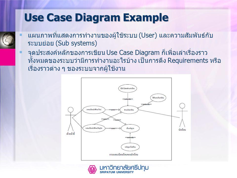 Use Case Diagram Example  แผนภาพที่แสดงการทำงานของผู้ใช้ระบบ (User) และความสัมพันธ์กับ ระบบย่อย (Sub systems)  จุดประสงค์หลักของการเขียน Use Case Di