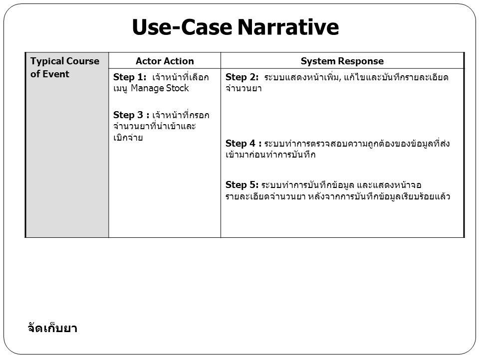 Typical Course of Event Actor ActionSystem Response Step 1: เจ้าหน้าที่เลือก เมนู Manage Stock Step 3 : เจ้าหน้าที่กรอก จำนวนยาที่นำเข้าและ เบิกจ่าย Step 2: ระบบแสดงหน้าเพิ่ม, แก้ไขและบันทึกรายละเอียด จำนวนยา Step 4 : ระบบทำการตรวจสอบความถูกต้องของข้อมูลที่ส่ง เข้ามาก่อนทำการบันทึก Step 5: ระบบทำการบันทึกข้อมูล และแสดงหน้าจอ รายละเอียดจำนวนยา หลังจากการบันทึกข้อมูลเรียบร้อยแล้ว Use-Case Narrative จัดเก็บยา