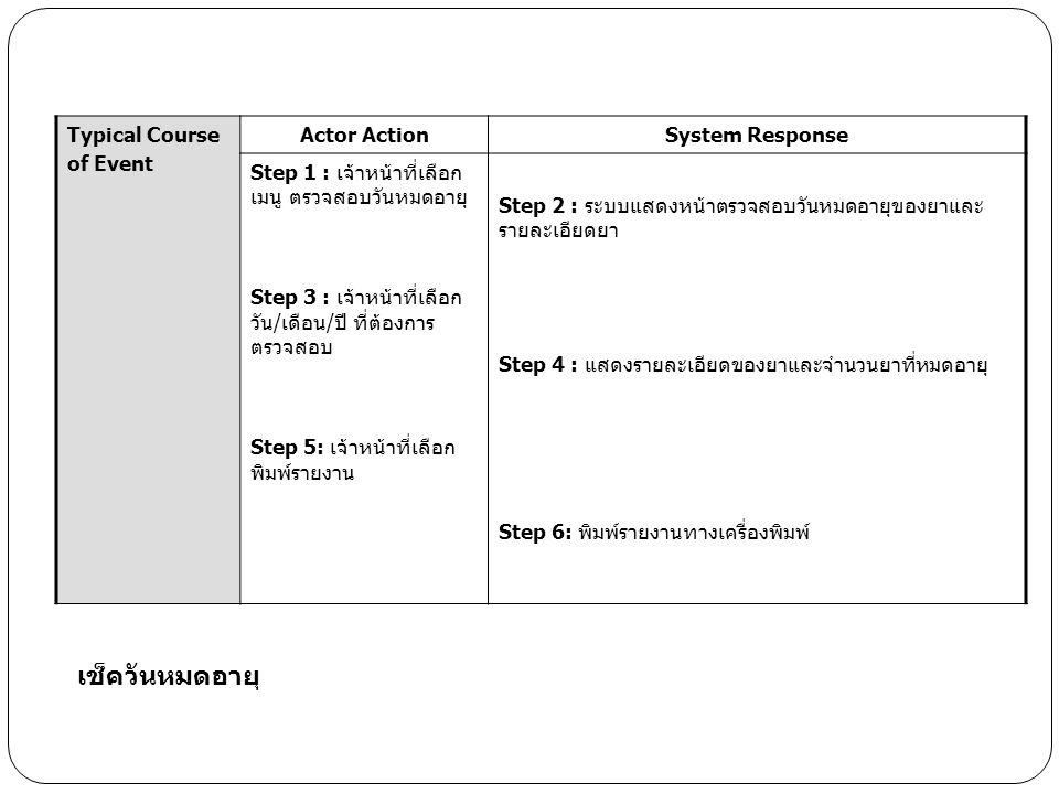 Typical Course of Event Actor ActionSystem Response Step 1 : เจ้าหน้าที่เลือก เมนู ตรวจสอบวันหมดอายุ Step 3 : เจ้าหน้าที่เลือก วัน/เดือน/ปี ที่ต้องการ ตรวจสอบ Step 5: เจ้าหน้าที่เลือก พิมพ์รายงาน Step 2 : ระบบแสดงหน้าตรวจสอบวันหมดอายุของยาและ รายละเอียดยา Step 4 : แสดงรายละเอียดของยาและจำนวนยาที่หมดอายุ Step 6: พิมพ์รายงานทางเครื่องพิมพ์ เช็ควันหมดอายุ