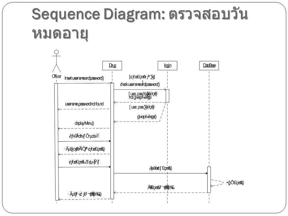 Sequence Diagram: ตรวจสอบวัน หมดอายุ