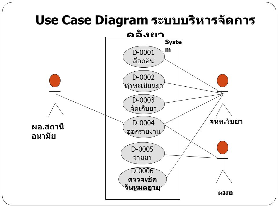 Author (s) : Group 1Date : 26 Feb 2008 Version : DM001 Use-Case Names:ล็อคอิน Use Case Type : Functional requirements Use –Case ID:D-0001 Priority:สูง SourceRequirements Primary Business Actor:เจ้าหน้าที่, หมอ, ผอ.