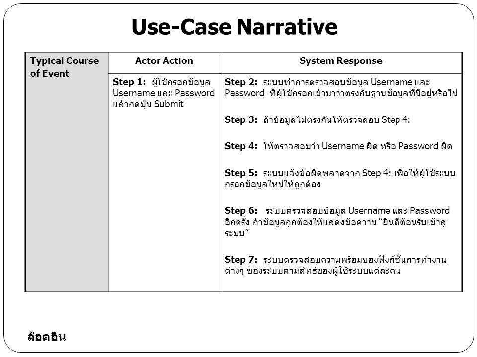 Typical Course of Event Actor ActionSystem Response Step 1: ผู้ใช้กรอกข้อมูล Username และ Password แล้วกดปุ่ม Submit Step 2: ระบบทำการตรวจสอบข้อมูล Username และ Password ที่ผู้ใช้กรอกเข้ามาว่าตรงกับฐานข้อมูลที่มีอยู่หรือไม่ Step 3: ถ้าข้อมูลไม่ตรงกันให้ตรวจสอบ Step 4: Step 4: ให้ตรวจสอบว่า Username ผิด หรือ Password ผิด Step 5: ระบบแจ้งข้อผิดพลาดจาก Step 4: เพื่อให้ผู้ใช้ระบบ กรอกข้อมูลใหม่ให้ถูกต้อง Step 6: ระบบตรวจสอบข้อมูล Username และ Password อีกครั้ง ถ้าข้อมูลถูกต้องให้แสดงข้อความ ยินดีต้อนรับเข้าสู่ ระบบ Step 7: ระบบตรวจสอบความพร้อมของฟังก์ชั่นการทำงาน ต่างๆ ของระบบตามสิทธิ์ของผู้ใช้ระบบแต่ละคน Use-Case Narrative ล็อคอิน