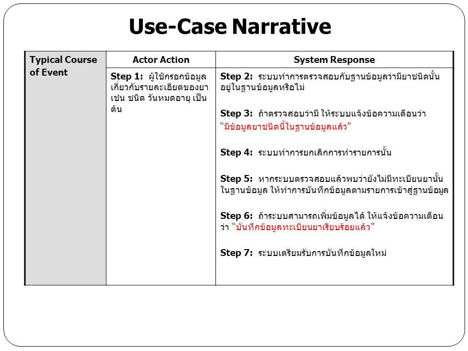 Alternate Course:Alt-Step 2: กรณีที่ตรวจสอบแล้วไม่พบข้อมูลยาชนิดนั้นๆ ในฐานข้อมูลให้ ทำการเพิ่ม Record ตามรายละเอียดข้อมูลยาที่ผู้ใช้กรอก Alt-Step 5: กรณีที่ไม่มีข้อมูลทะเบียนยานั้นในระบบฐานข้อมูลคลังยา ให้ ระบบเช็คว่าข้อมูลที่ผู้ใช่กรอก (ในส่วนของรายการยาที่จะเพิ่มทะเบียนใหม่) ว่าครบถ้วนหรือไม่ ถ้าไม่ครบให้แจ้งข้อความเตือนว่า กรุณากรอกข้อมูลให้ ครบถ้วน Conclusion:ผู้ใช้ระบบสามารถเพิ่มรายการทะเบียนยาใหม่ในฐานข้อมูลได้ Postcondition:ระบบทำการเพิ่มข้อมูลทะเบียนยาใหม่ (โดยไม่ซ้ำกับของเดิม) Business Rules: Implementation Constraints and Specifications: มีการออกแบบ GUI ให้ผู้ใช้สามารถใช้งานง่าย, ไม่ซับซ้อน และมีการออกแบบ ระบบ On Web เพื่อให้ระบบสามารถจัดการข้อมูลได้ทั่วถึงและมีการอัพเดท ข้อมูลต่างๆ เพื่อการบริการผ่านระบบเว็บบราวส์เซอร์ Assumptions:ระบบสามารถแสดงข้อมูลรายงานทะเบียนยาตามรายการที่เลือกได้ Open Issues:ผู้ใช้สามารถแก้ไขข้อมูลทะเบียนยาในระบบฐานข้อมูลได้ Use-Case Narrative