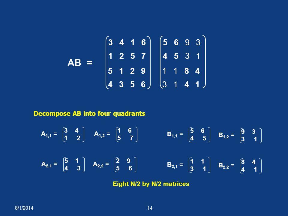 8/1/201414 Decompose AB into four quadrants A 1,1 = 3 4 1 2 A 1,2 = 1 6 5 7 B 1,1 = 5 6 4 5 B 1,2 = 9 3 3 1 A 2,1 = 5 1 4 3 A 2,2 = 2 9 5 6 B 2,1 = 1 3 1 B 2,2 = 8 4 4 1 Eight N/2 by N/2 matrices AB = 1 2 5 7 3 4 1 6 5 1 2 9 4 3 5 6 4 5 3 1 5 6 9 3 1 1 8 4 3 1 4 1