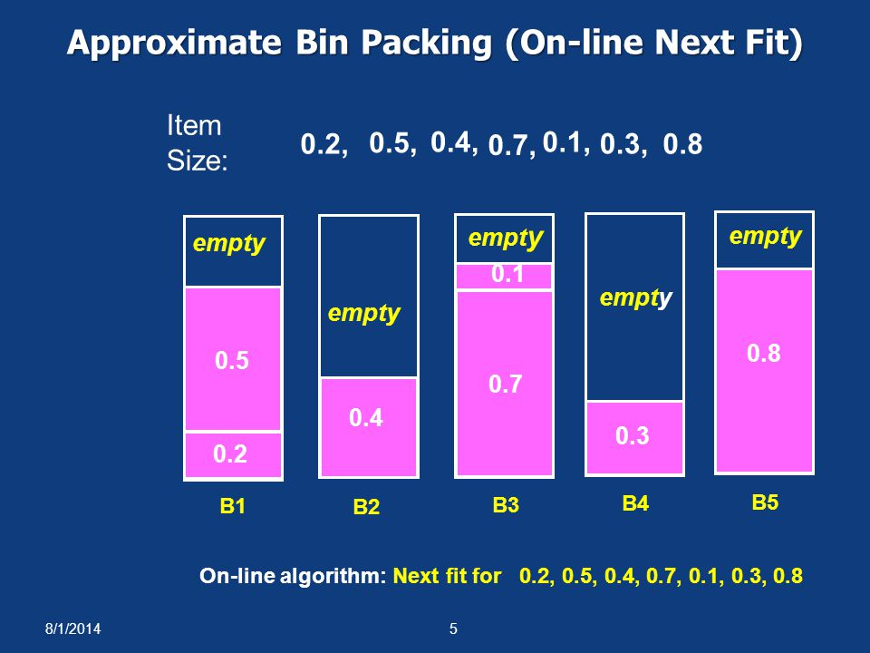 8/1/20145 Approximate Bin Packing (On-line Next Fit) 0.1 0.2 0.3 0.5 On-line algorithm: Next fit for 0.2, 0.5, 0.4, 0.7, 0.1, 0.3, 0.8 Item Size: 0.2, 0.5, 0.4, 0.7, 0.1, 0.3, empty 0.8 0.4 empty 0.7 empt y 0.8 empty B2 B1 B3 B4 B5