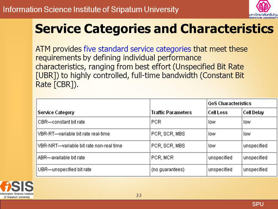SPU Information Science Institute of Sripatum University 33 Service Categories and Characteristics ATM provides five standard service categories that