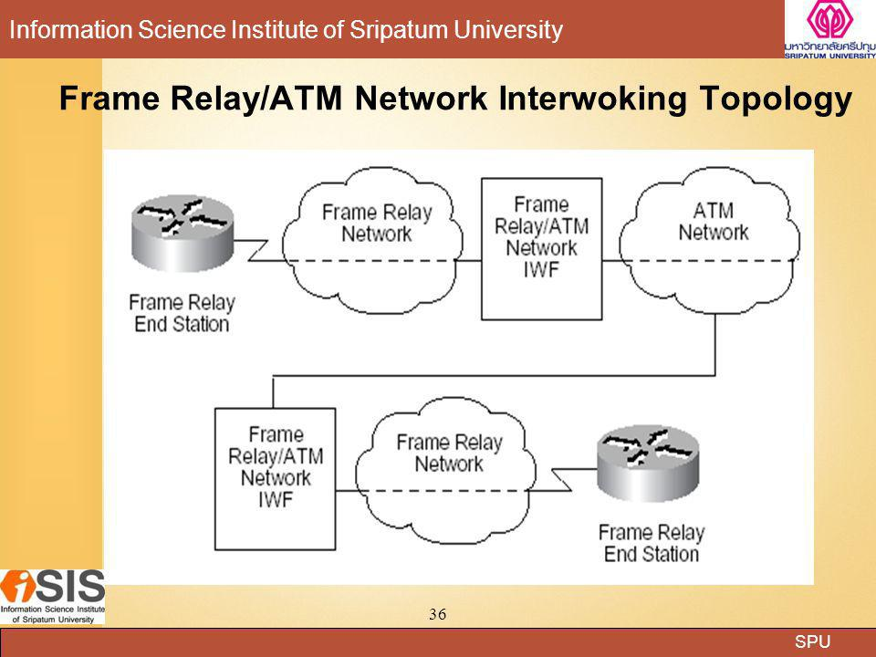 SPU Information Science Institute of Sripatum University 36 Frame Relay/ATM Network Interwoking Topology