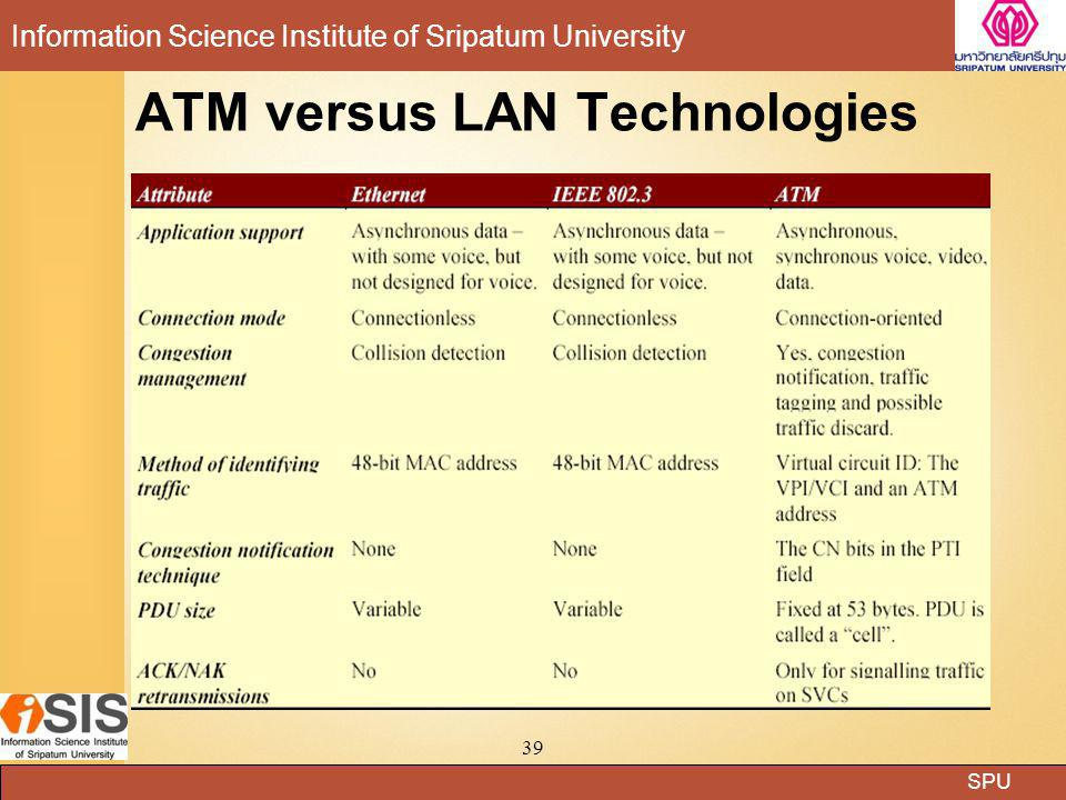SPU Information Science Institute of Sripatum University 39 ATM versus LAN Technologies