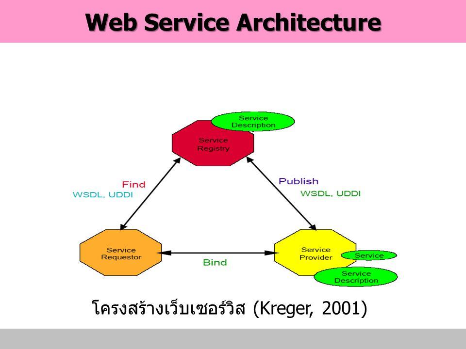 Web Service Architecture โครงสร้างเว็บเซอรวิส (Kreger, 2001)
