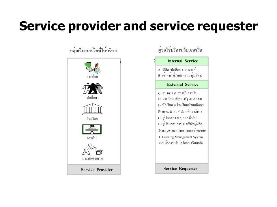 A Proposed Solution Source: A Web Service Design for University Services Management อุดมเดช ทาระหอม และ ดร.
