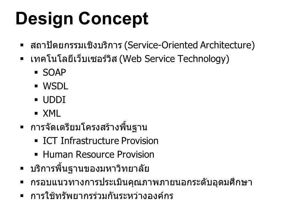 Design Concept  สถาปัตยกรรมเชิงบริการ (Service-Oriented Architecture)  เทคโนโลยีเว็บเซอร์วิส (Web Service Technology)  SOAP  WSDL  UDDI  XML  การจัดเตรียมโครงสร้างพื้นฐาน  ICT Infrastructure Provision  Human Resource Provision  บริการพื้นฐานของมหาวิทยาลัย  กรอบแนวทางการประเมินคุณภาพภายนอกระดับอุดมศึกษา  การใช้ทรัพยากรร่วมกันระหว่างองค์กร