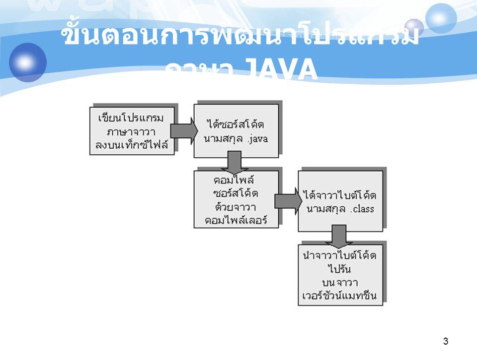 3 ขั้นตอนการพัฒนาโปรแกรม ภาษา JAVA