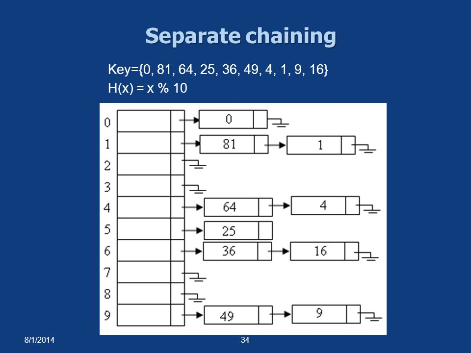8/1/201434 Separate chaining Key={0, 81, 64, 25, 36, 49, 4, 1, 9, 16} H(x) = x % 10