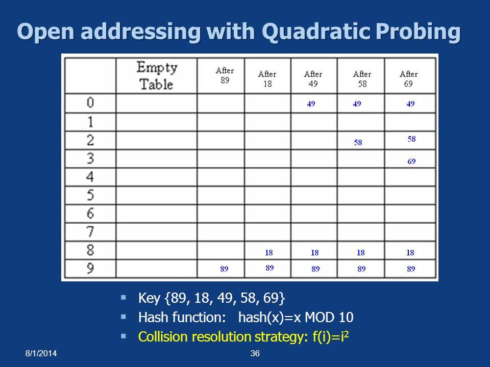 8/1/201436 Open addressing with Quadratic Probing  Key {89, 18, 49, 58, 69}  Hash function: hash(x)=x MOD 10  Collision resolution strategy: f(i)=i