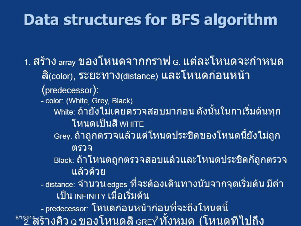 8/1/20149 Data structures for BFS algorithm 1. สร้าง array ของโหนดจากกราฟ G. แต่ละโหนดจะกำหนด สี (color), ระยะทาง (distance) และโหนดก่อนหน้า ( predece