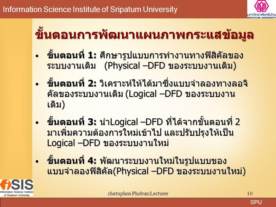 SPU Information Science Institute of Sripatum University chatuphon Phobun:Lecturer10 ขั้นตอนที่ 1: ศึกษารูปแบบการทำงานทางฟิสิคัลของ ระบบงานเดิม (Physi