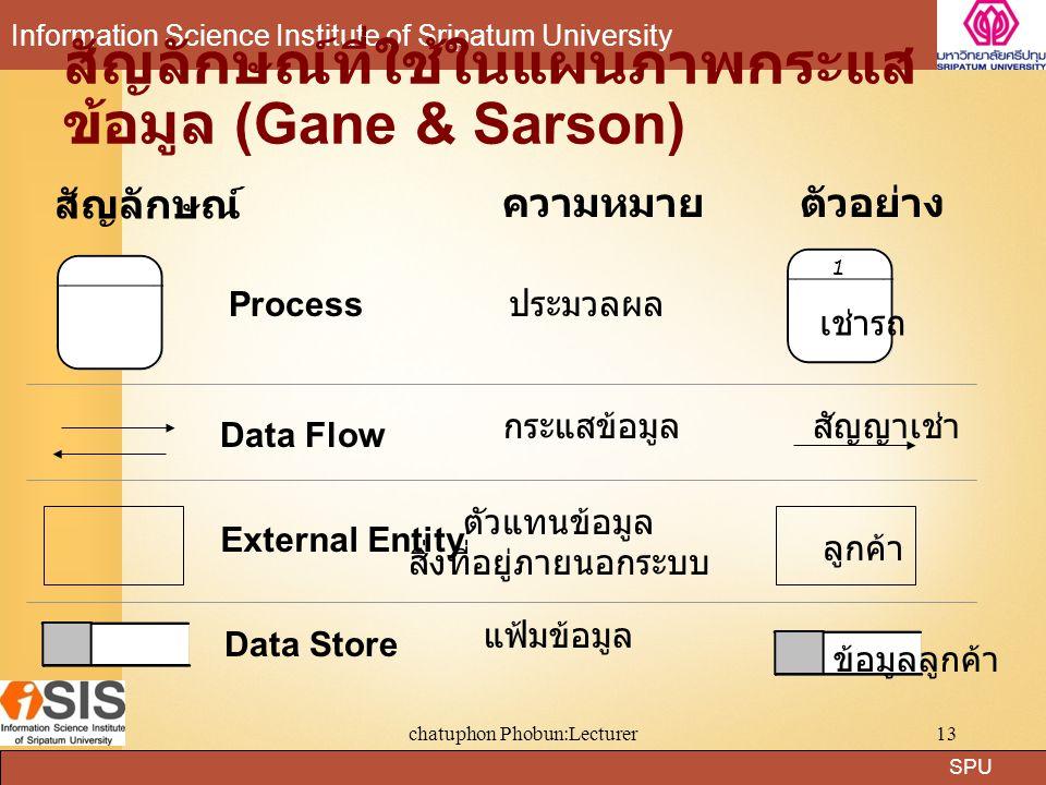 SPU Information Science Institute of Sripatum University chatuphon Phobun:Lecturer13 สัญลักษณ์ที่ใช้ในแผนภาพกระแส ข้อมูล (Gane & Sarson) สัญลักษณ์ ควา