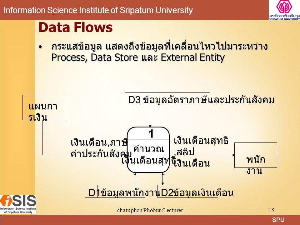SPU Information Science Institute of Sripatum University chatuphon Phobun:Lecturer15 Data Flows กระแสข้อมูล แสดงถึงข้อมูลที่เคลื่อนไหวไปมาระหว่าง Proc