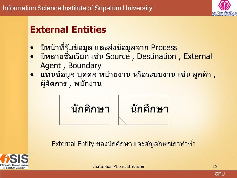 SPU Information Science Institute of Sripatum University chatuphon Phobun:Lecturer16 External Entities มีหน้าที่รับข้อมูล และส่งข้อมูลจาก Process มีหล
