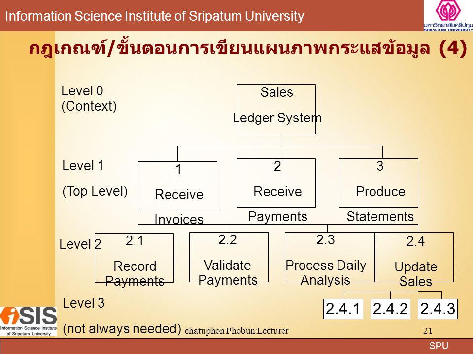 SPU Information Science Institute of Sripatum University chatuphon Phobun:Lecturer21 กฎเกณฑ์/ขั้นตอนการเขียนแผนภาพกระแสข้อมูล (4) Sales Ledger System