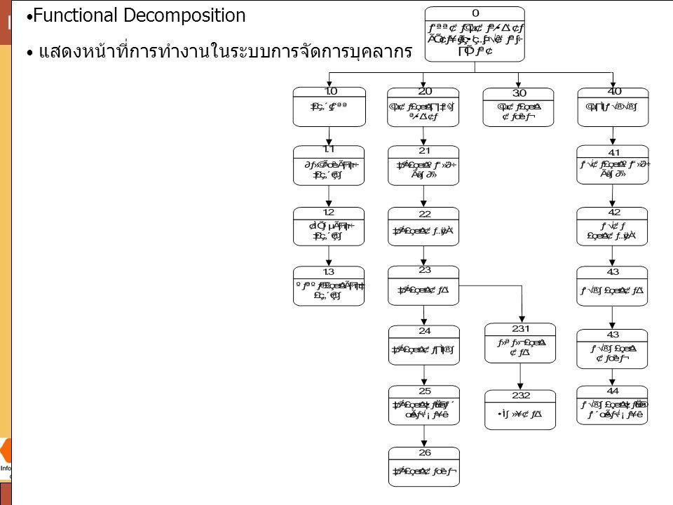 SPU Information Science Institute of Sripatum University chatuphon Phobun:Lecturer24 Functional Decomposition แสดงหน้าที่การทำงานในระบบการจัดการบุคลาก